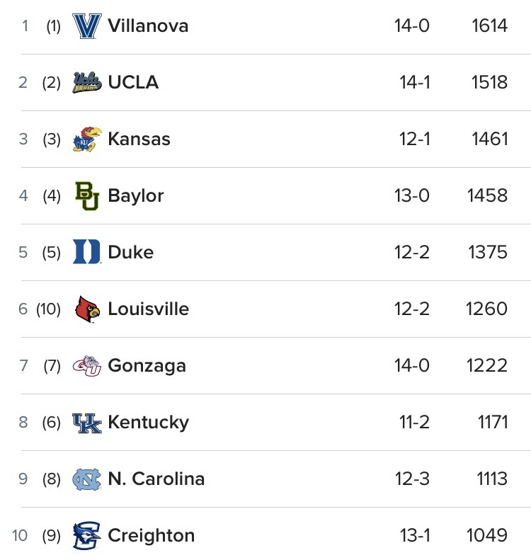 New College Basketball Top 25 Rankings