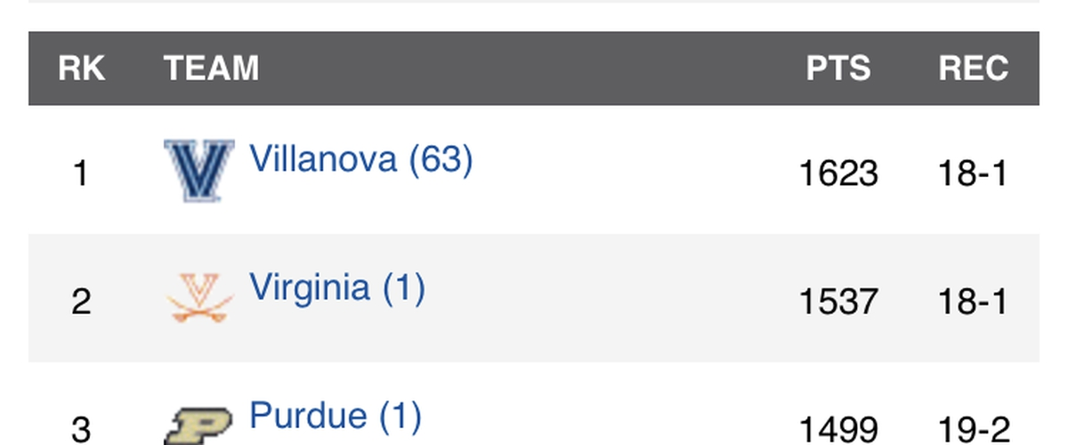 New College Basketball Rankings