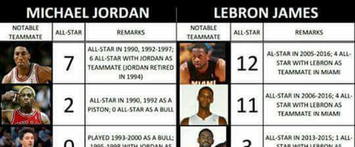 LeBron is no Jordan, and he never will be.